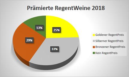 Prämierte Weine 2018